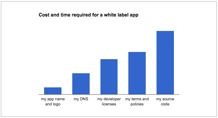 Cost and time required to build a white label app