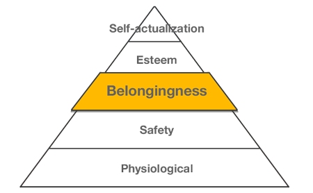 The third level in Maslow's hierarchy of needs is belongingness.